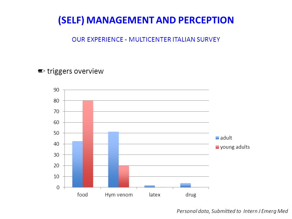 (SELF) MANAGEMENT AND PERCEPTION