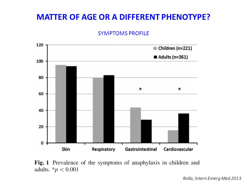 MATTER OF AGE OR A DIFFERENT PHENOTYPE