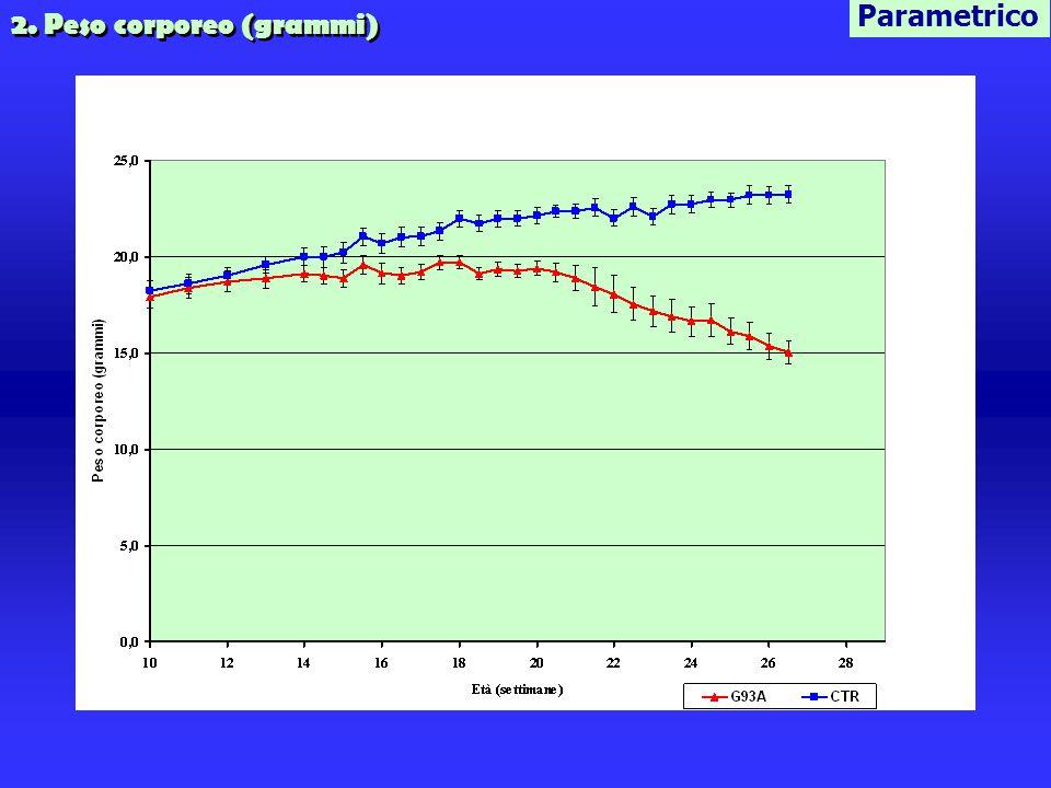 Parametrico 2. Peso corporeo (grammi)