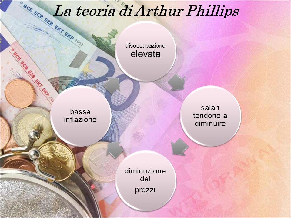 La teoria di Arthur Phillips