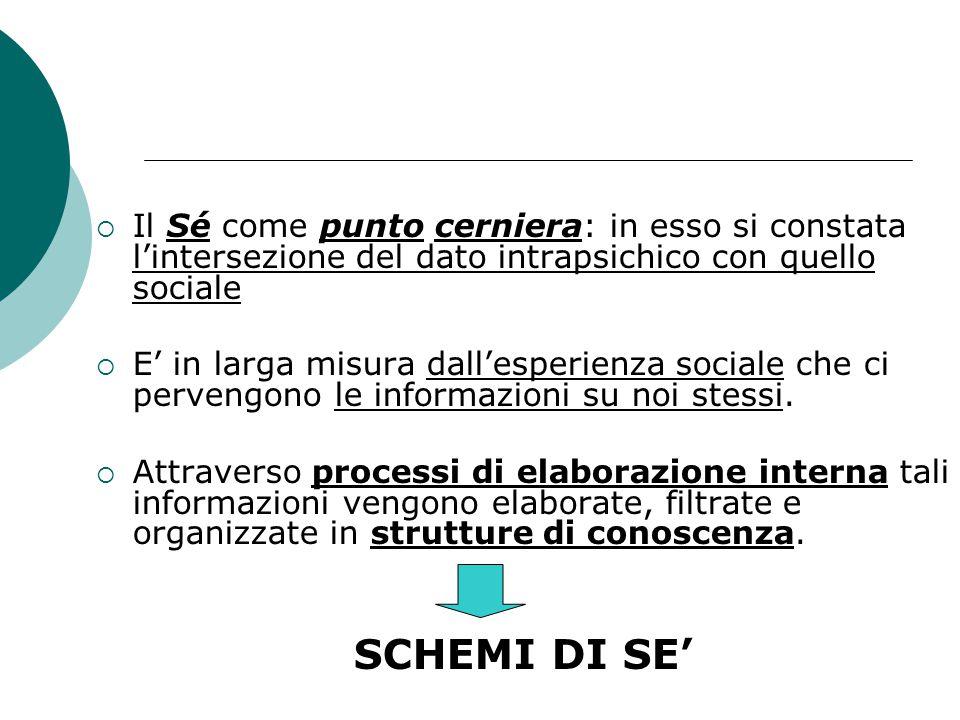 Il Sé come punto cerniera: in esso si constata l'intersezione del dato intrapsichico con quello sociale