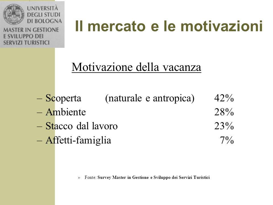 Il mercato e le motivazioni
