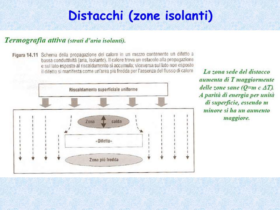Distacchi (zone isolanti)