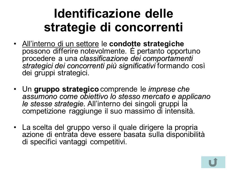 Identificazione delle strategie di concorrenti