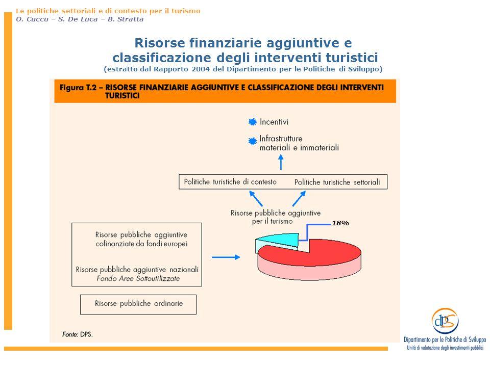 Risorse finanziarie aggiuntive e