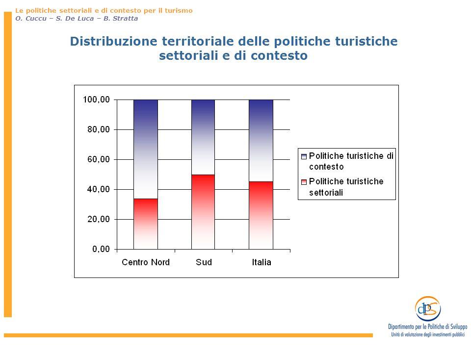 Le politiche settoriali e di contesto per il turismo