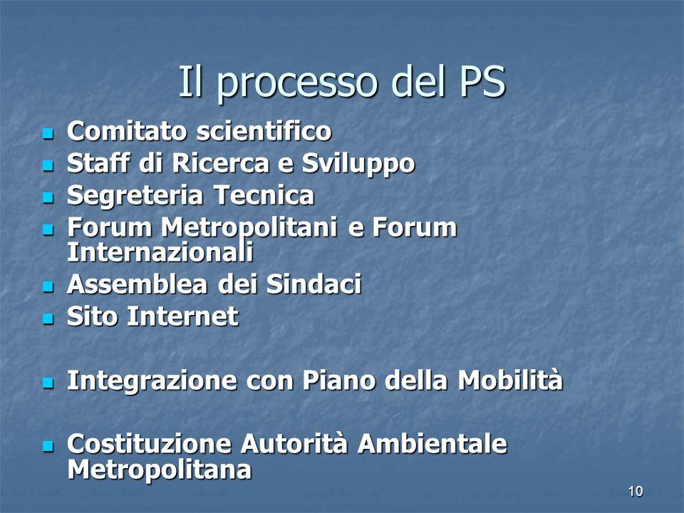 Il processo del PS Comitato scientifico Staff di Ricerca e Sviluppo