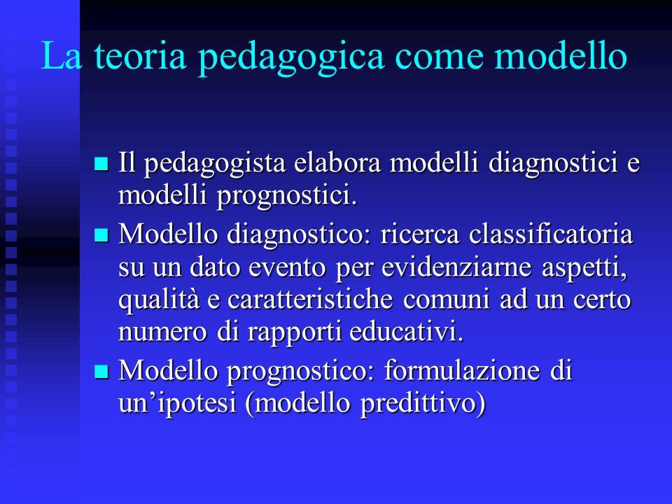 La teoria pedagogica come modello