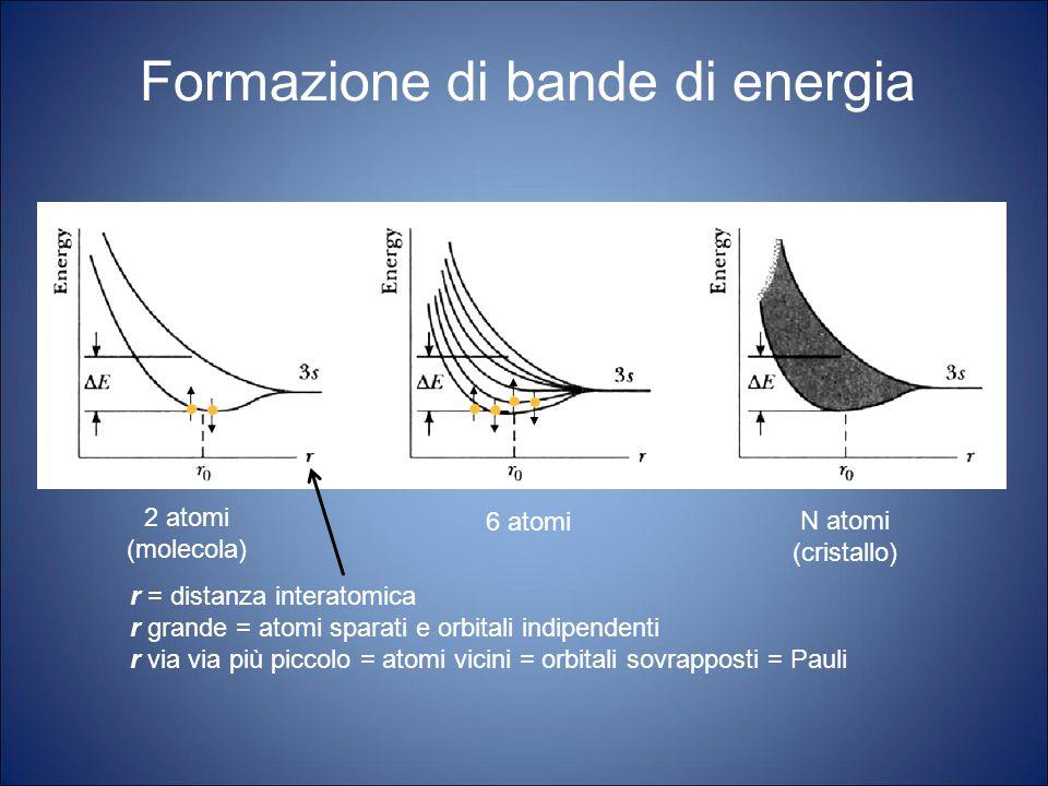 Formazione di bande di energia