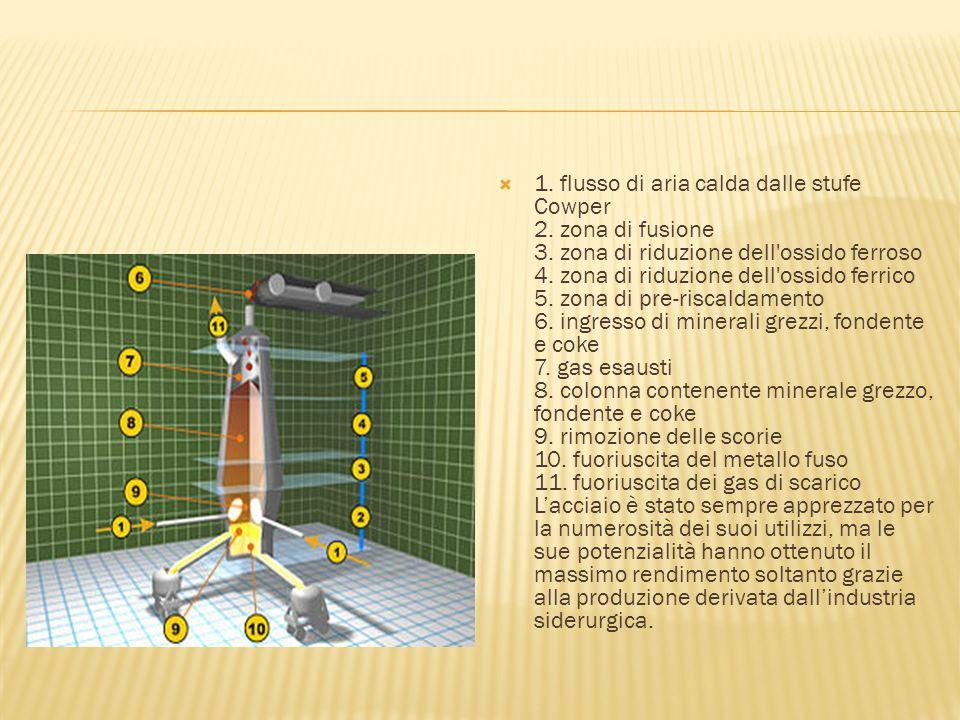 1. flusso di aria calda dalle stufe Cowper 2. zona di fusione 3