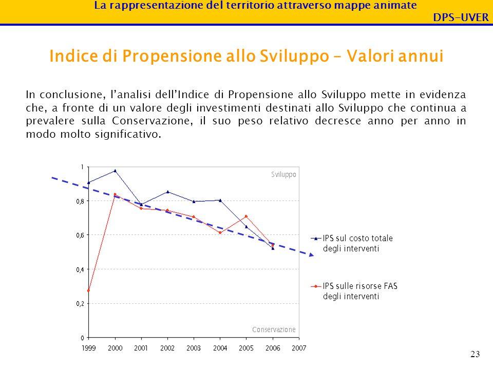 Indice di Propensione allo Sviluppo – Valori annui