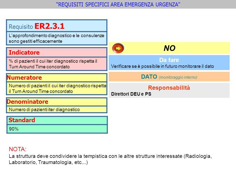 NO Requisito ER2.3.1 Indicatore Numeratore Denominatore Da fare