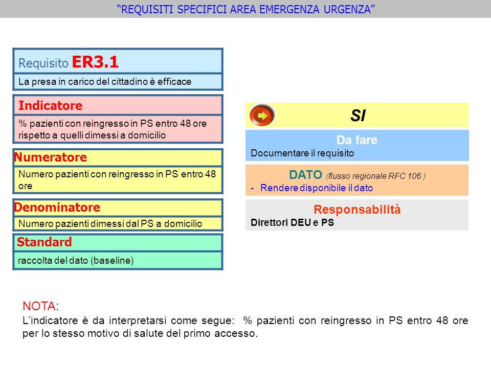 SI Requisito ER3.1 Indicatore Numeratore Denominatore Standard Da fare