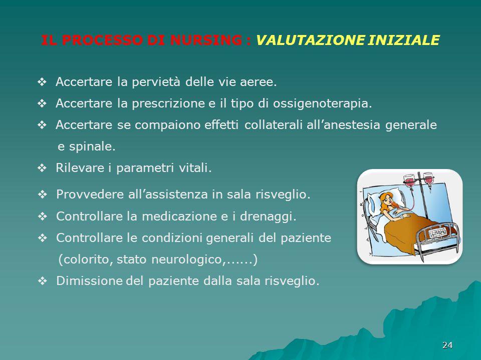 IL PROCESSO DI NURSING : VALUTAZIONE INIZIALE