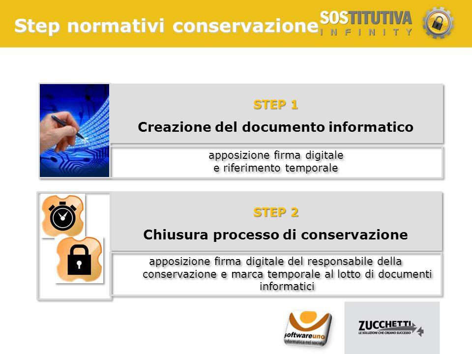 Creazione del documento informatico Chiusura processo di conservazione