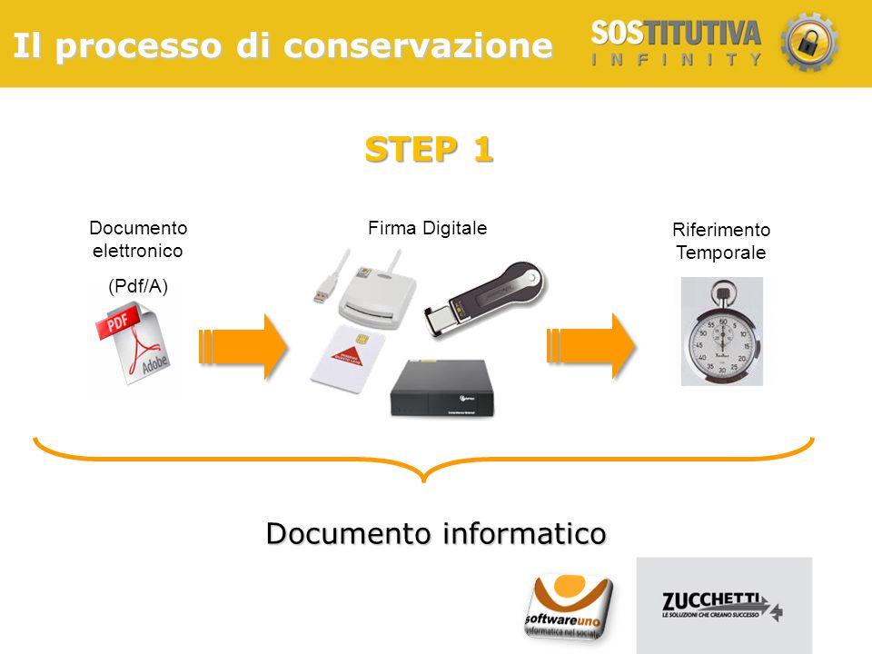 Il processo di conservazione