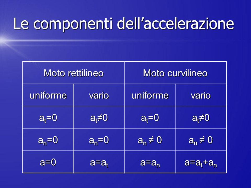 Le componenti dell'accelerazione