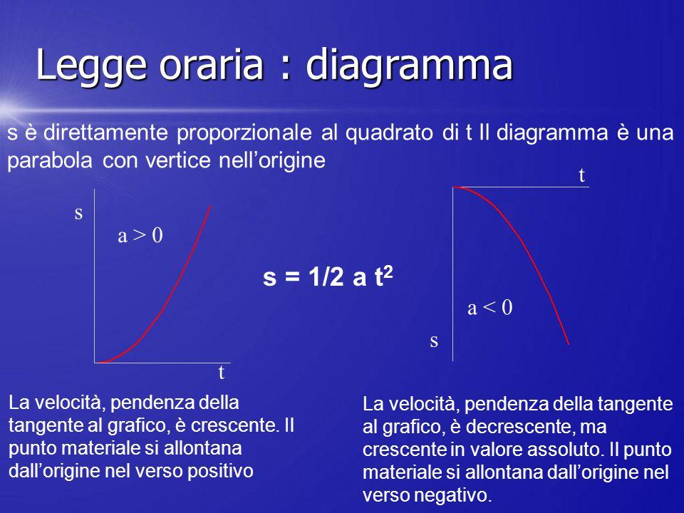 Legge oraria : diagramma