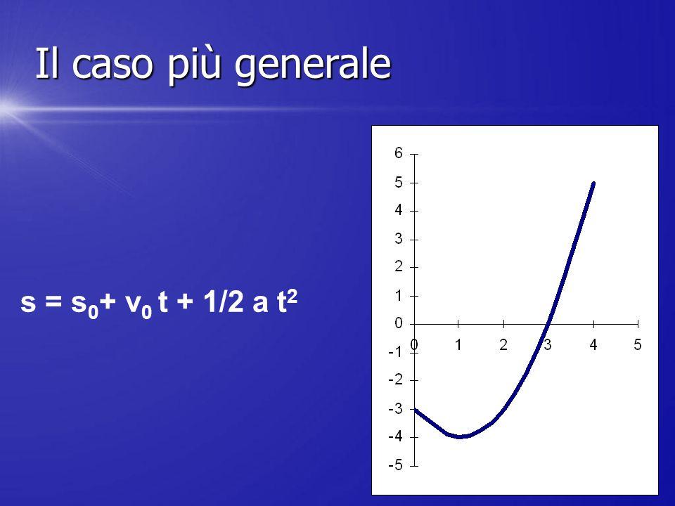 Il caso più generale s = s0+ v0 t + 1/2 a t2