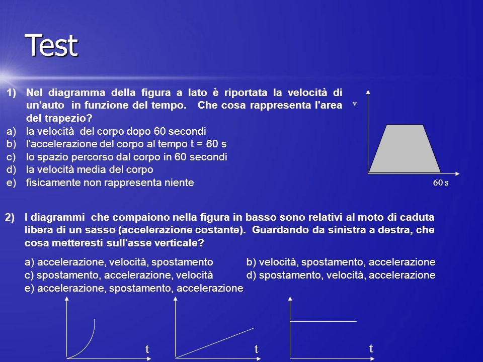 Test Nel diagramma della figura a lato è riportata la velocità di un auto in funzione del tempo. Che cosa rappresenta l area del trapezio
