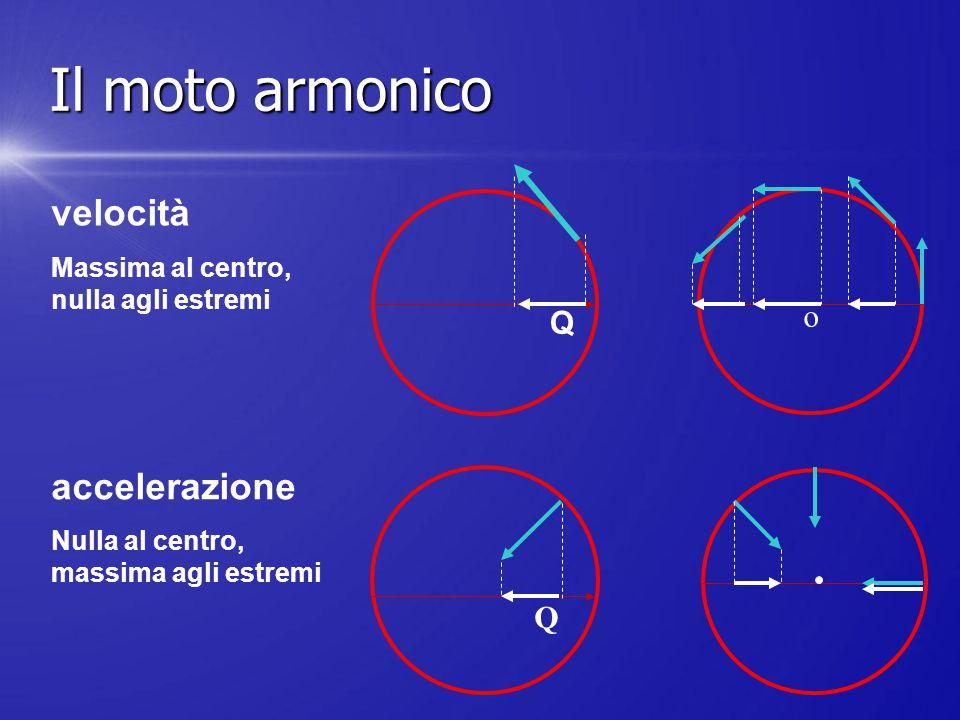 Il moto armonico velocità accelerazione o Q
