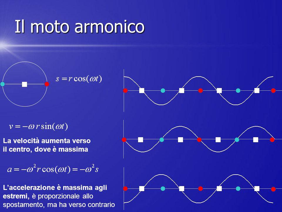 Il moto armonico La velocità aumenta verso il centro, dove è massima