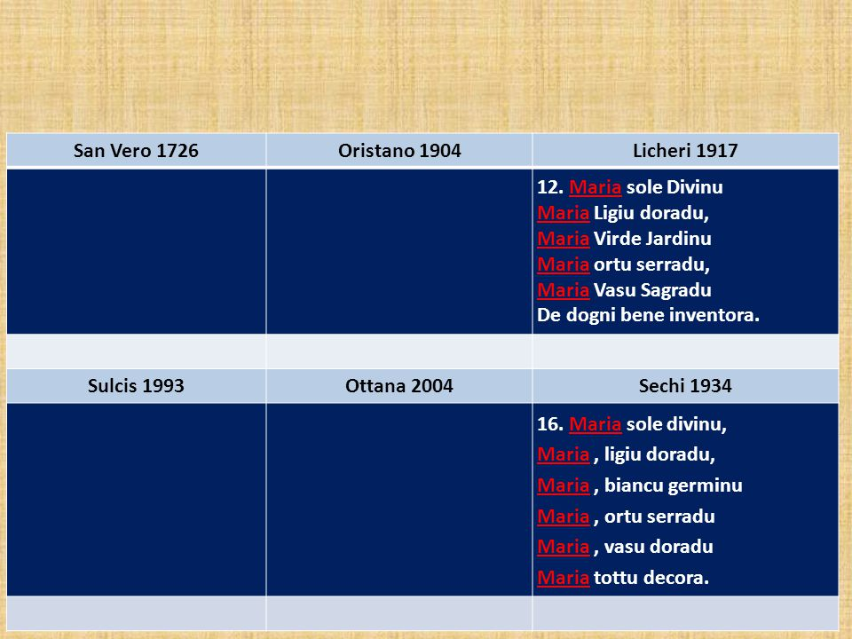 San Vero 1726 Oristano 1904. Licheri 1917. 12. Maria sole Divinu. Maria Ligiu doradu, Maria Virde Jardinu.
