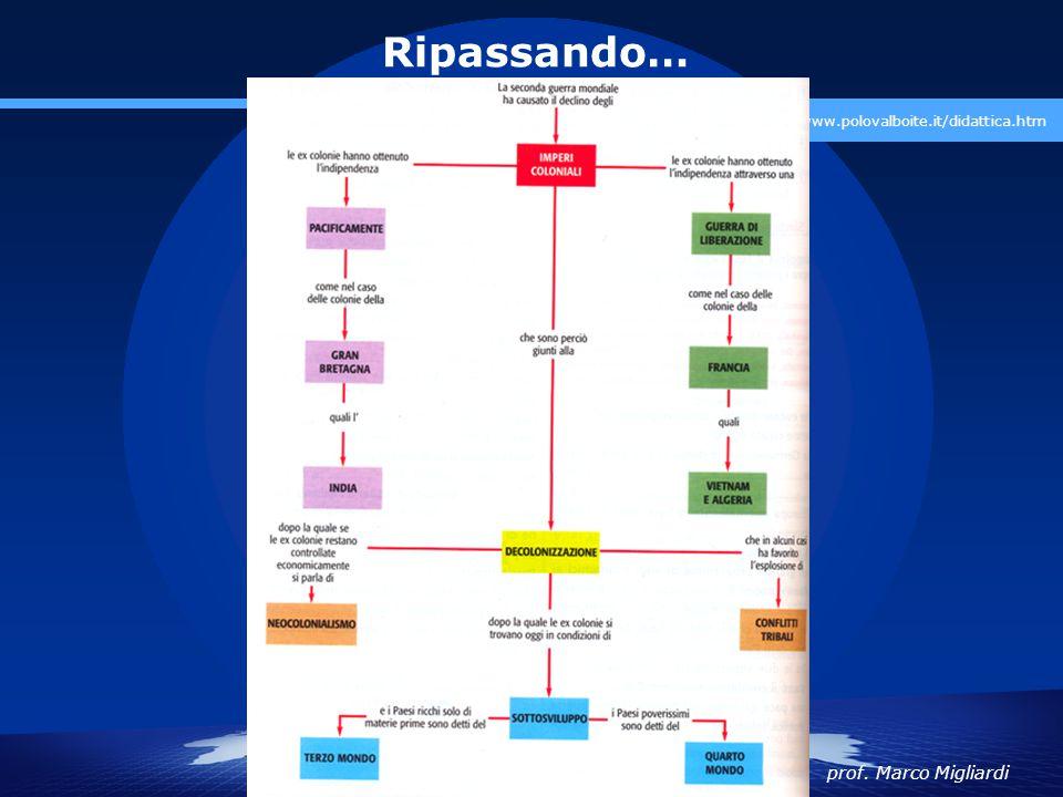 Ripassando… www.polovalboite.it/didattica.htm prof. Marco Migliardi