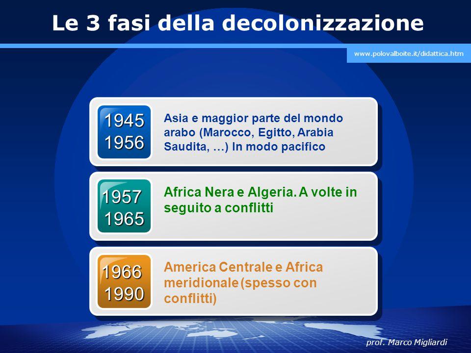 Le 3 fasi della decolonizzazione