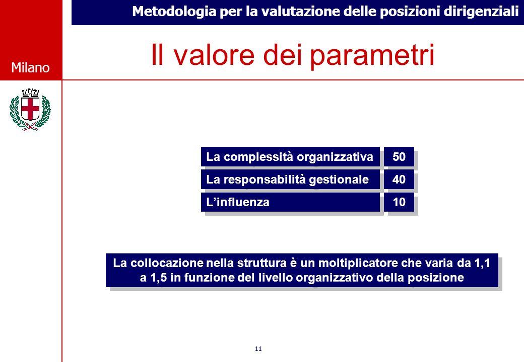 Il valore dei parametri