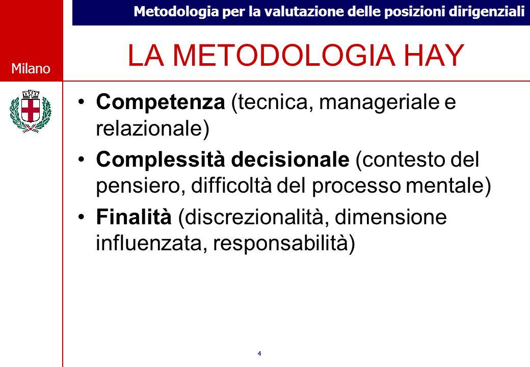 LA METODOLOGIA HAY Competenza (tecnica, manageriale e relazionale)