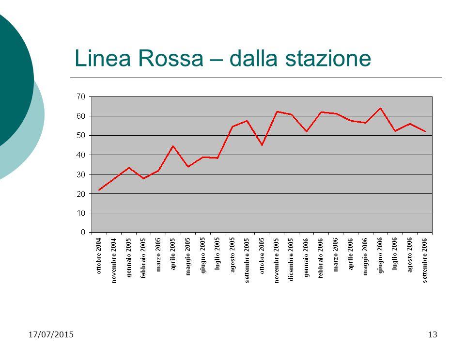 Linea Rossa – dalla stazione