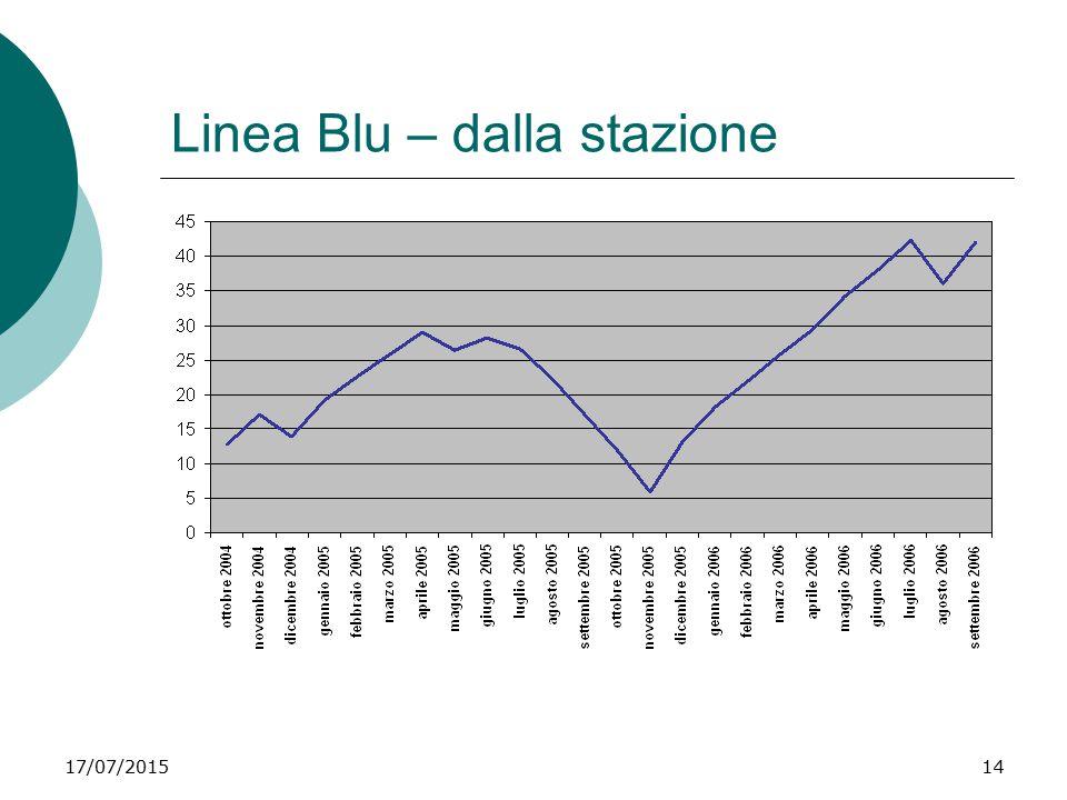 Linea Blu – dalla stazione