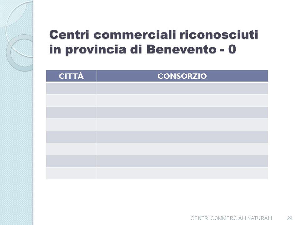 Centri commerciali riconosciuti in provincia di Benevento - 0