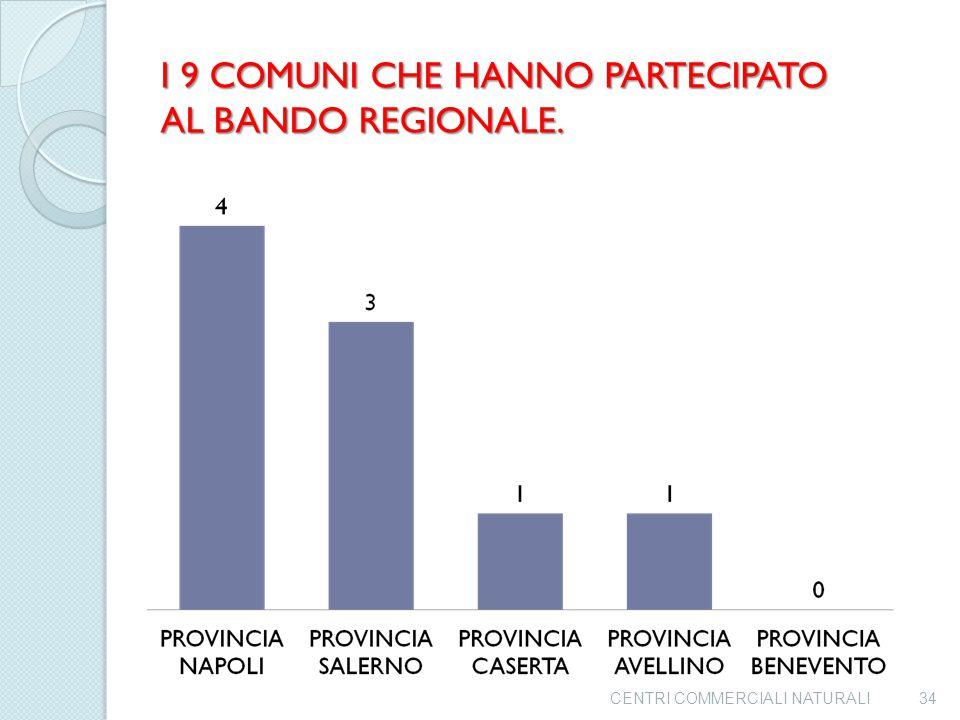 I 9 COMUNI CHE HANNO PARTECIPATO AL BANDO REGIONALE.