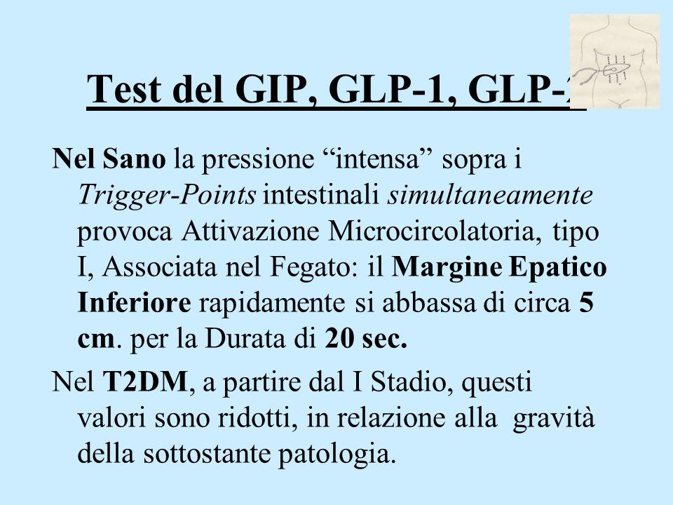 Test del GIP, GLP-1, GLP-2
