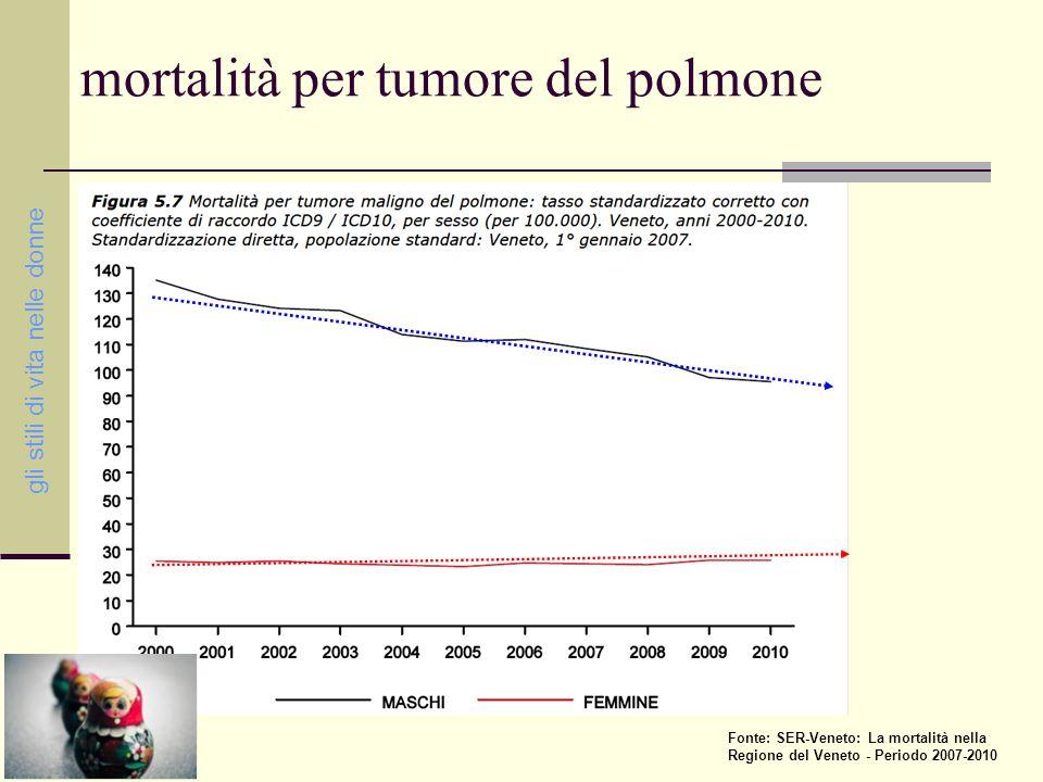 mortalità per tumore del polmone