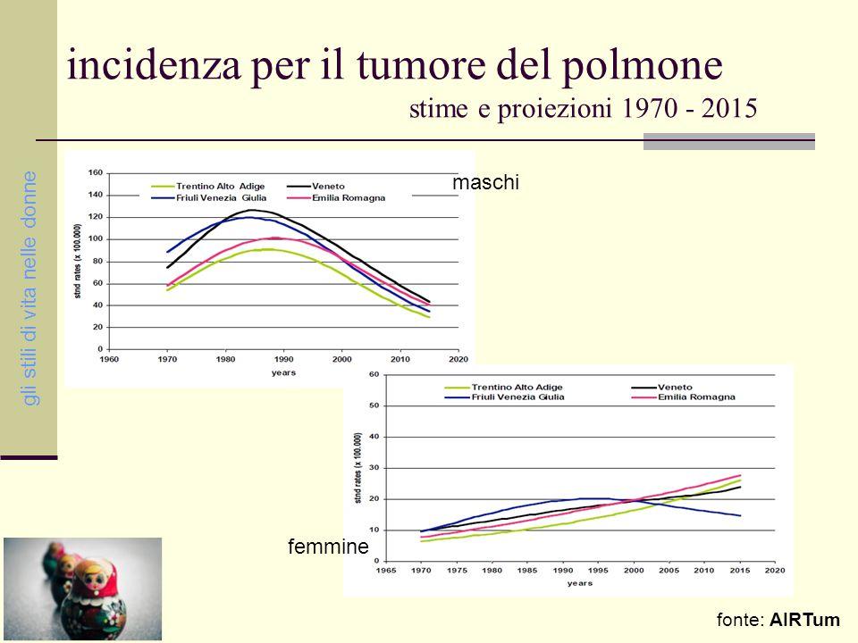 incidenza per il tumore del polmone stime e proiezioni 1970 - 2015