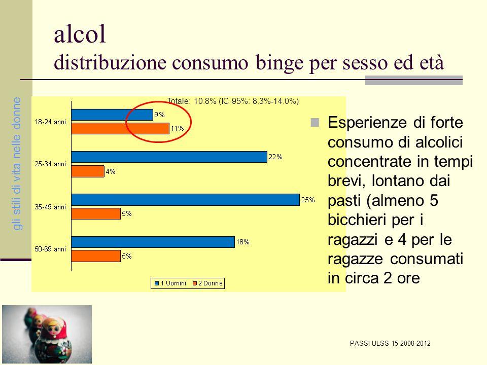 alcol distribuzione consumo binge per sesso ed età