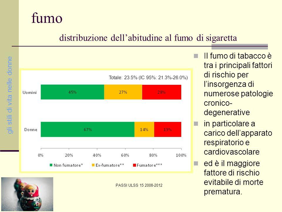 fumo distribuzione dell'abitudine al fumo di sigaretta