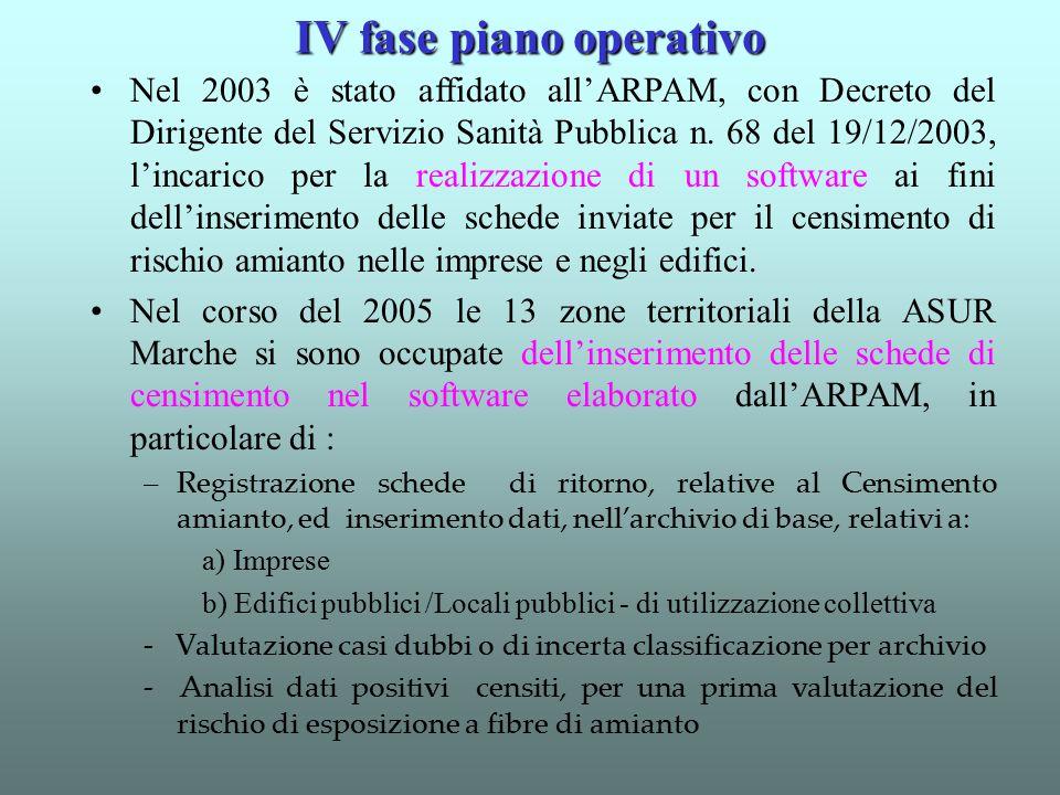 IV fase piano operativo
