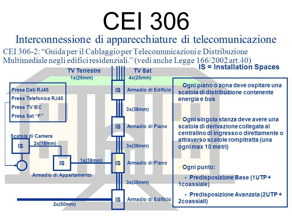 Interconnessione di apparecchiature di telecomunicazione
