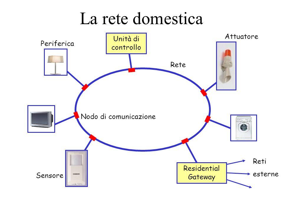 La rete domestica Attuatore Unità di controllo Periferica Rete