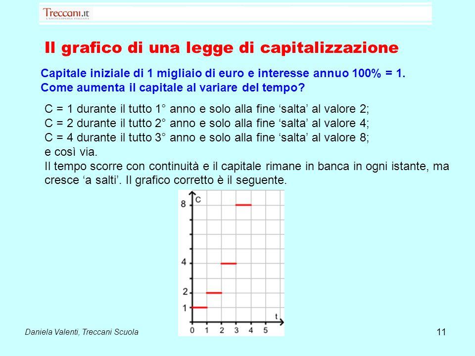 Il grafico di una legge di capitalizzazione