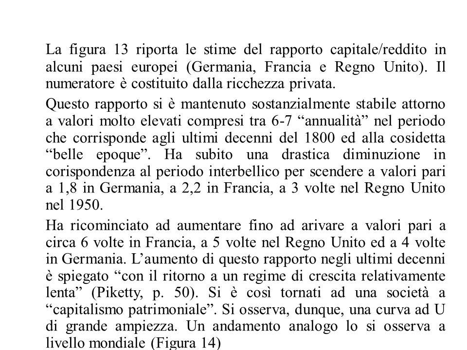 La figura 13 riporta le stime del rapporto capitale/reddito in alcuni paesi europei (Germania, Francia e Regno Unito). Il numeratore è costituito dalla ricchezza privata.