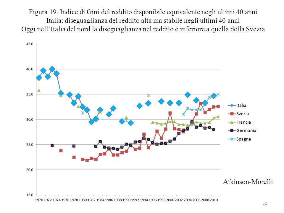 Figura 19. Indice di Gini del reddito disponibile equivalente negli ultimi 40 anni