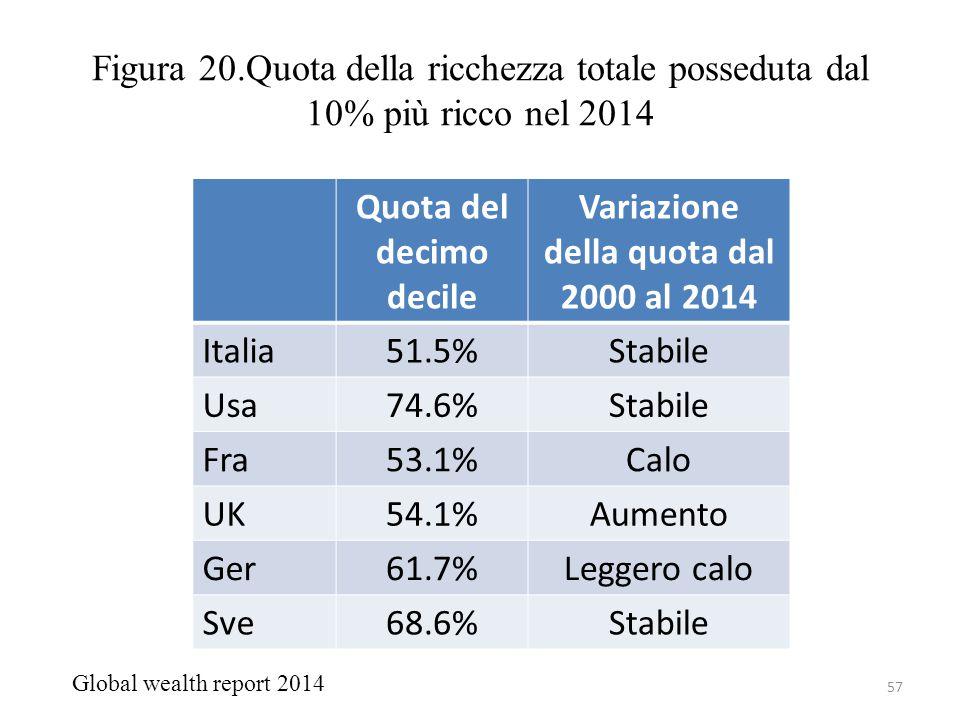 Quota del decimo decile Variazione della quota dal 2000 al 2014