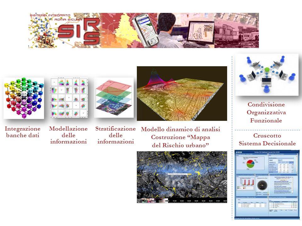 Integrazione banche dati Modellazione delle informazioni