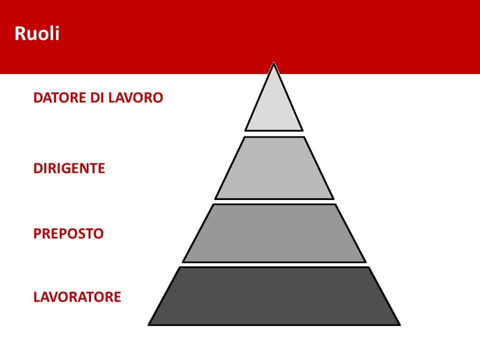 Ruoli DATORE DI LAVORO DIRIGENTE PREPOSTO LAVORATORE 2