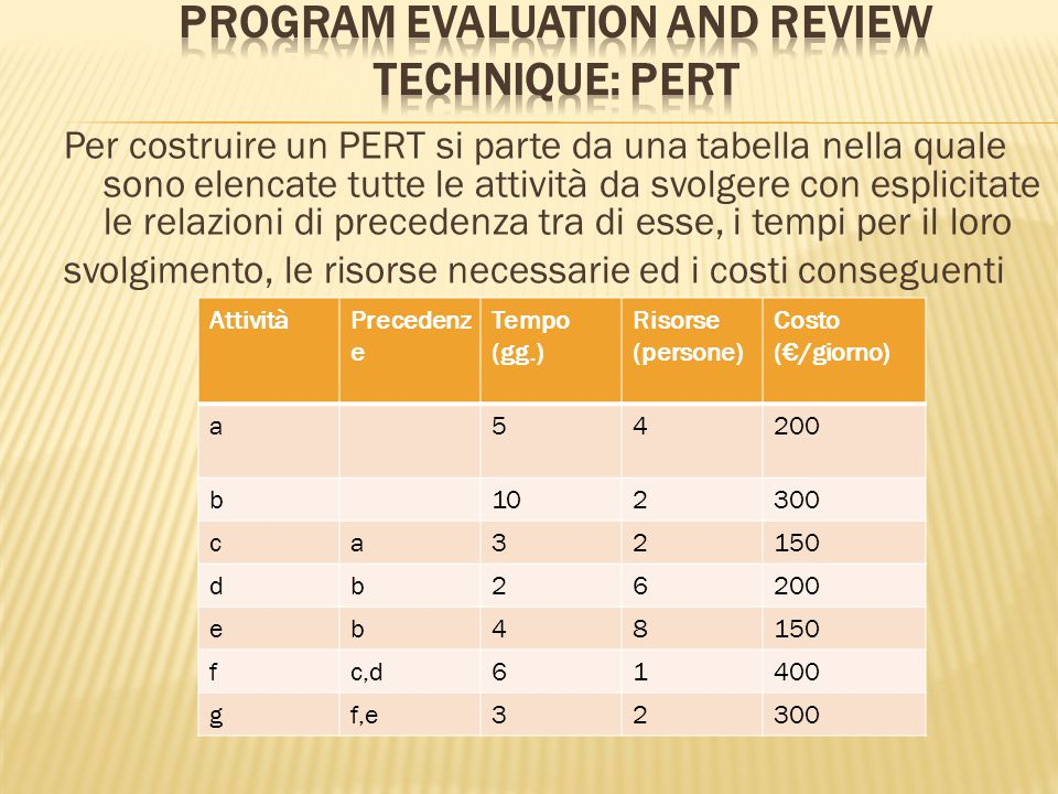 Program Evaluation and Review Technique: PERT